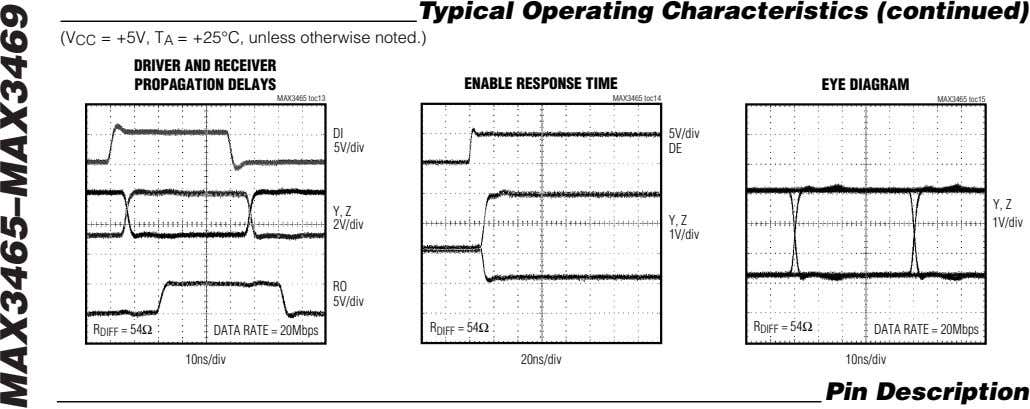 Typical Operating Characteristics (continued) (V CC = +5V, T A = +25°C, unless otherwise noted.)
