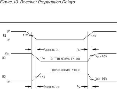 Figure 10. Receiver Propagation Delays 3V RE 1.5V 1.5V 0V t ZL(SHDN) , t ZL