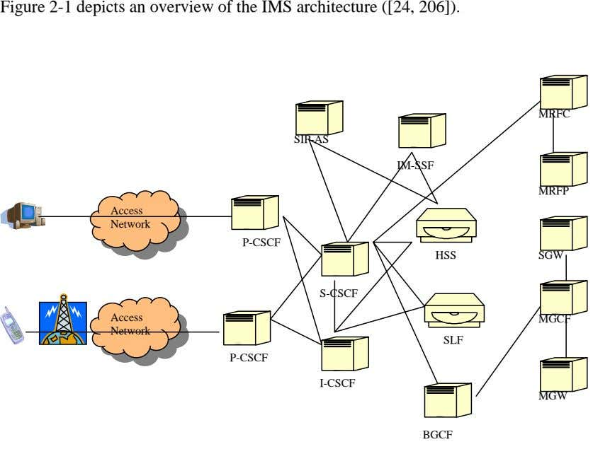 Figure 2-1 depicts an overview of the IMS architecture ([24, 206]). MRFC SIP-AS IM-SSF MRFP
