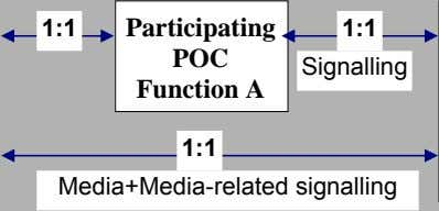 1:1 Participating 1:1 POC Signalling Function A 1:1 Media+Media-related signalling