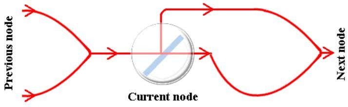 length k . These cables are used for connecting nodes. Fig. 4 The way in which