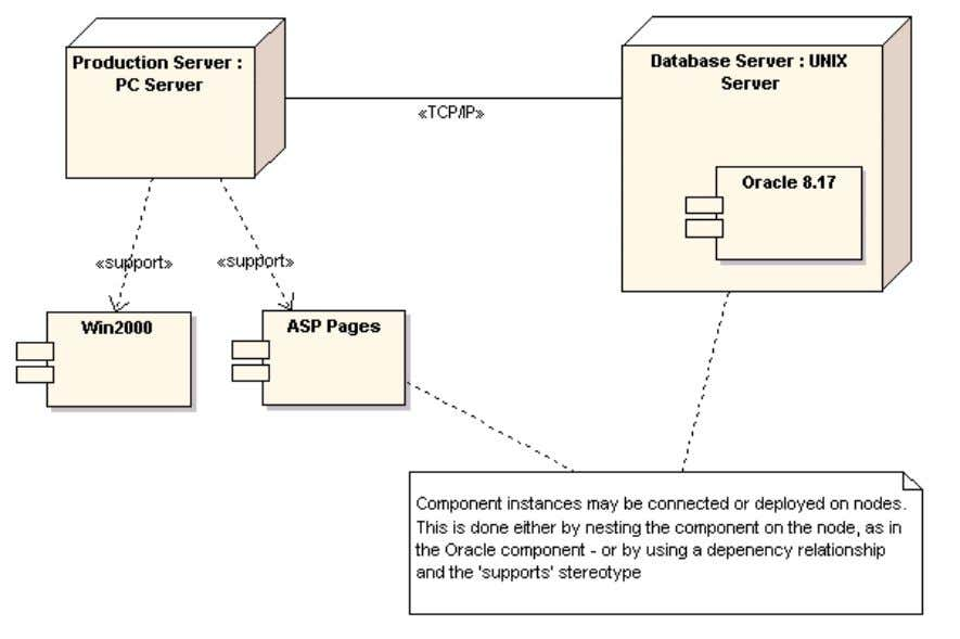are deployed on nodes. The diagram below illustrates this: An instance is a runtime physical example