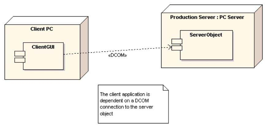 may be indicated as a dependent distributed protocol for connecting a client and a server object.
