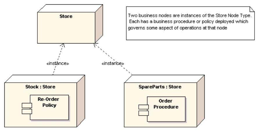 business nodes. The example below illustrates this idea: Business Modelling using nodes and components is an
