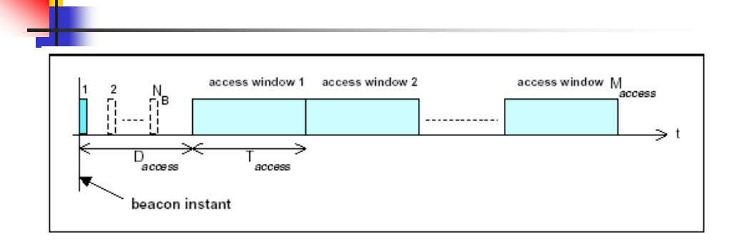Beacon access window 35 Beacon access window (cont'd) Beacon access window is defined for the parked