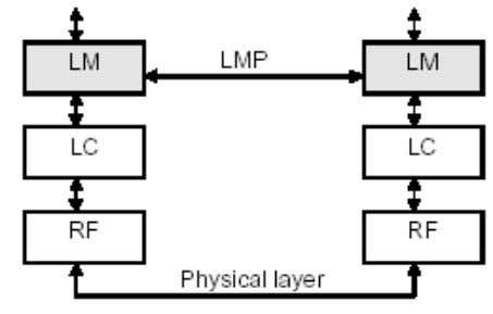 L_CH LM messages have higher priority than user data Do not need to explicitly acknowledge the