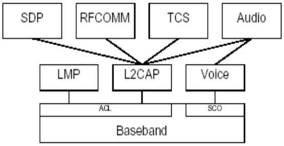 CRC Two payload headers: 47 L2CAP functional requirements Protocol multiplexing L2CAP must be able to distinguish