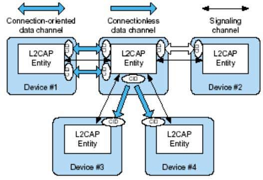representing a logical channel endpoint on the device 49 Segmentation and reassembly SAR is used for
