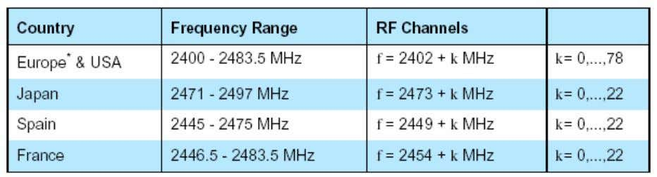 Keying) 7 Physical channel Frequency band and RF channels Channel definition: represented by a pseudo-random hopping