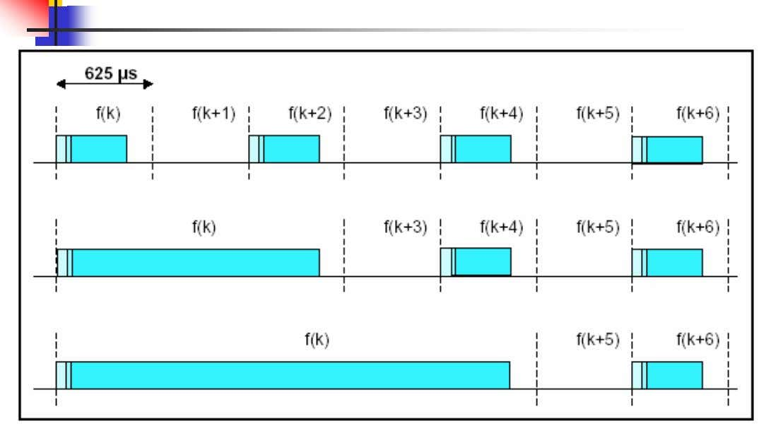 time slots RF hopping frequency should remain fixed for the duration of the packet 9 Multi-slot
