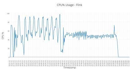 Fig. 6 illustrates the CPU utilization of the two systems. Fig. 5. CPU utilization of Apache