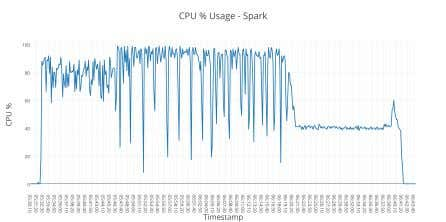 Fig. 5. CPU utilization of Apache Flink in Batch processing Fig. 6. CPU utilization of Apache