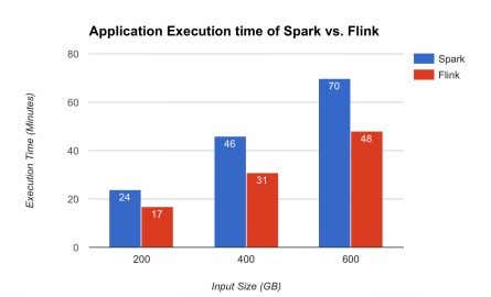 at 3 different input levels of 200GB, 400GB and 600GB. Fig. 4. Execution time comparison for