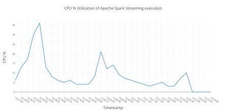 Fig. 14. CPU utilization of Apache Flink in Stream processing Fig. 15. CPU utilization of Apache