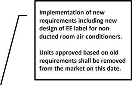 Implementation of new requirements including new design of EE label for non‐ ducted room air‐