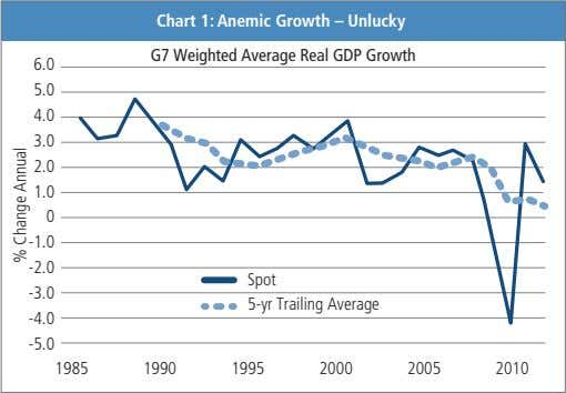 Chart 1: Anemic Growth – Unlucky G7 Weighted Average Real GDP Growth 6.0 5.0 4.0