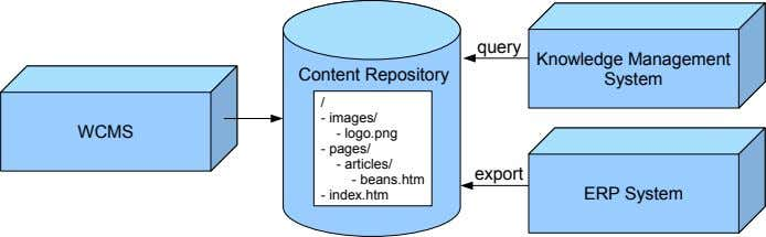 query Knowledge System Management Content Repository / - WCMS pages/ images/ logo.png - - -