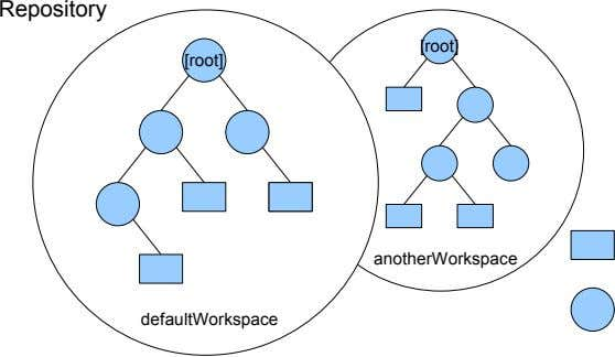 Repository [root] [root] anotherWorkspace defaultWorkspace