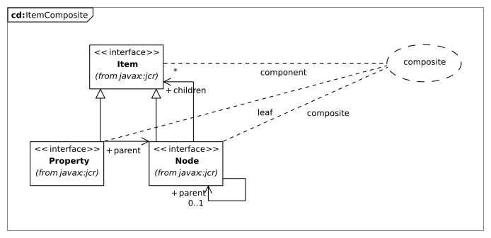 Node Figure 2.1: Overview of the repository structure Figure 2.2: GoF Composite Design Pattern for JCR