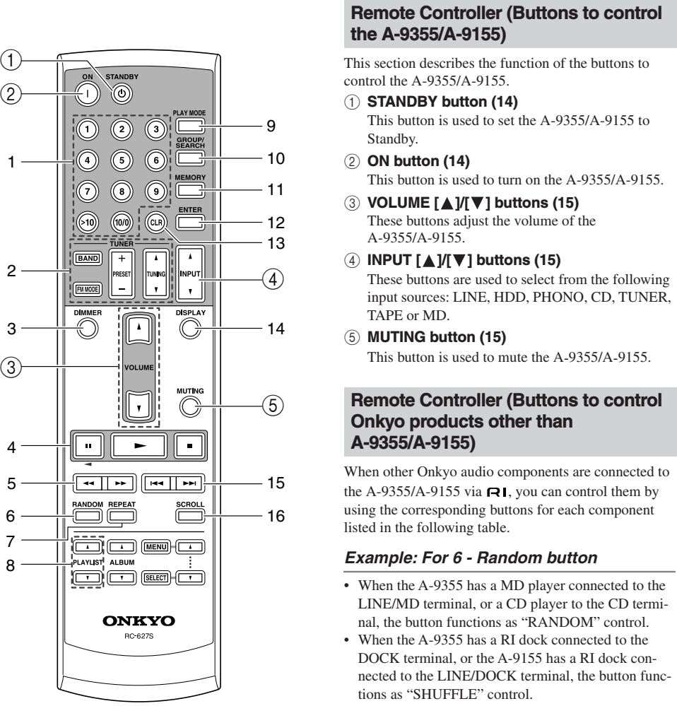 Remote Controller (Buttons to control the A-9355/A-9155) 1 This section describes the function of the