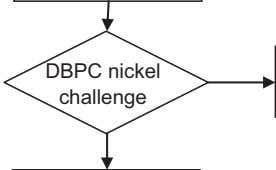 DBPC nickel challenge