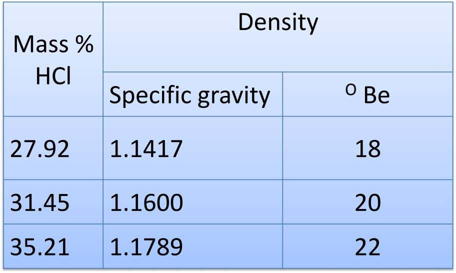 Density Mass % HCl Specific gravity O Be 27.92 1.1417 18 31.45 1.1600 20 35.21 1.1789