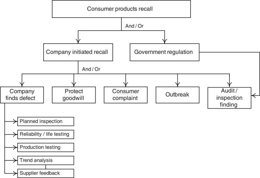 Consumer products recall And / Or Company initiated recall Government regulation And / Or Company