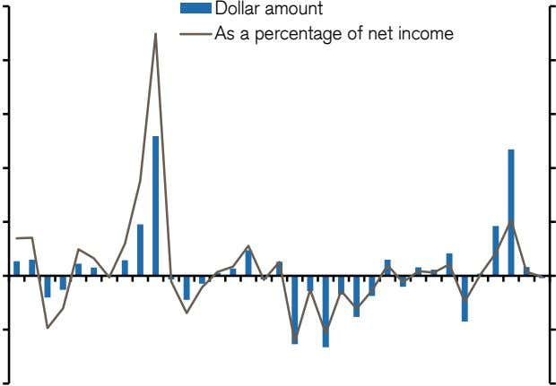Dollar amount As a percentage of net income
