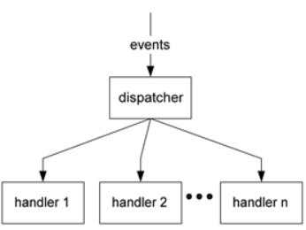 Web Technology Unit 5 Figure 5.2: Handlers Pattern of Events Above figure 5.2 is showing •