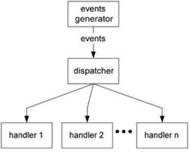 5.4 is showing the extended handlers pattern of events. Figure 5.4: Extended Handlers Pattern of Events