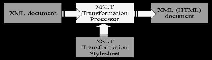 Web Technology Unit 5 Figure 5.4: Transformations Process in XSLT In the figure 5.4 the original