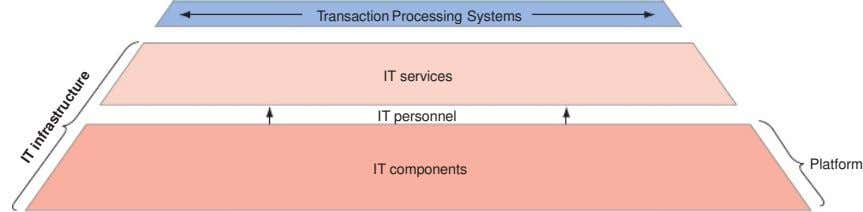 Transaction Processing Systems IT services IT personnel I T i n f r a s