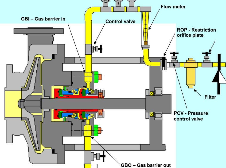 S Flow meter GBI – Gas barrier in Control valve ROP - Restriction orifice plate
