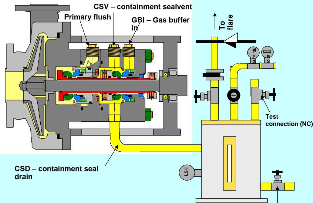 CSV – containment sealvent Primary flush GBI – Gas buffer in P P G S