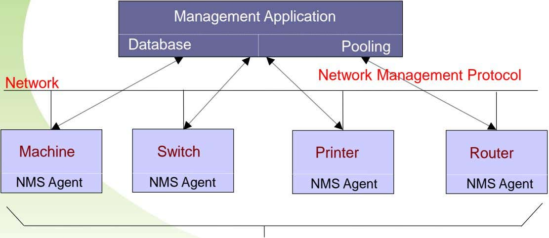 Management Application Database Pooling Network Management Protocol Network Machine Switch Printer Router NMS Agent NMS Agent