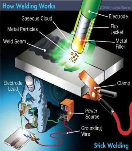 Welding Welding is a permanent material joining process used in making welds. Defn: Welding is a