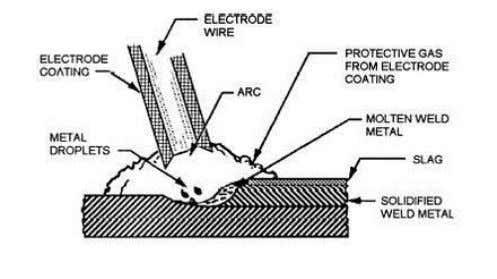Shielded metal arc welding. Shielded metal arc welding (SMAW) is a process that melts and joins
