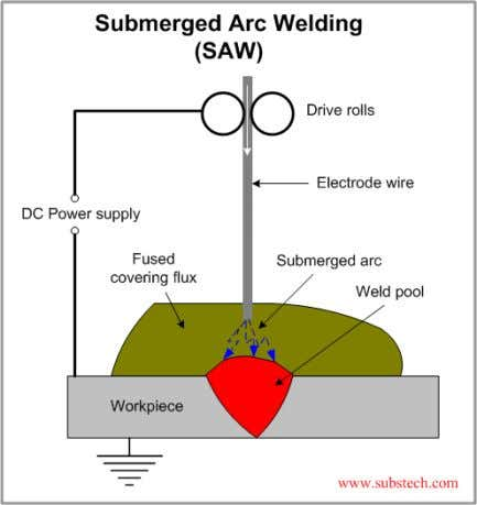 Submerged Arc Welding In submerged arc welding a thick layer of granular flux is deposited just
