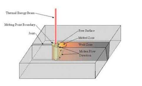 Electron Beam Welding A Welding process which produces coalescence of metals with the heat obtained from