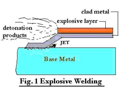 Explosive welding A Soild State welding process in which coalescence is affected by high velocity movement