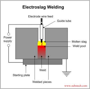 Limitations 1. The metals must have high enough impact resistance, and ductility. 2. Noise and blast