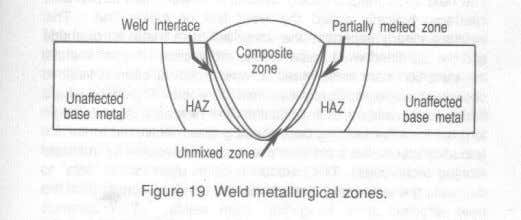 Composite Zone The combination of melted filler metal and melted base metal creates a liquid weld