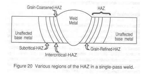 Figure 20 shows a cross section of a single-pass weldment outlining the weld metal and HAZ.