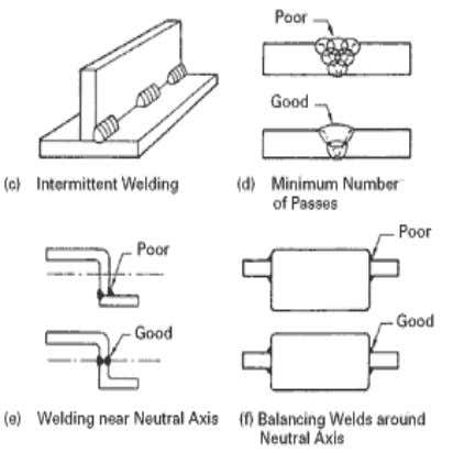 Control of Weld distortion Various practical ways for minimizing distortion caused by contractions: 1. Keep the