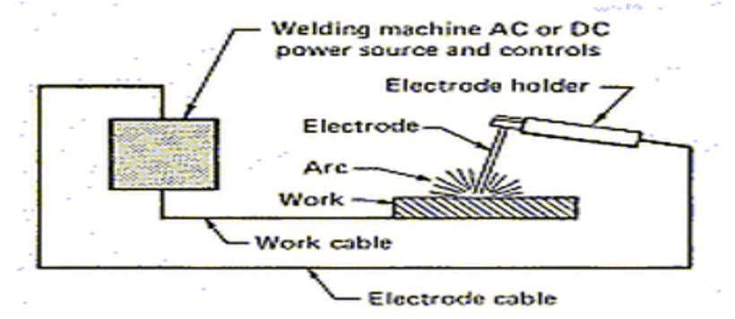 Arc Welding Processes Defn Arc Welding is a fusion welding processes wherein coalescence of the workpiece