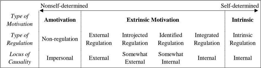Nonself-determined Self-determined Type of Amotivation Extrinsic Motivation Intrinsic Motivation Type of External