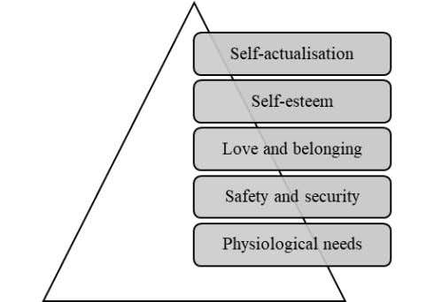 18 Figure 2-3: Maslow's Hierarchy of Needs Adapted from Maslow (1943) Among the earlier theories of