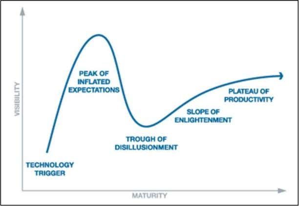 "32 Figure 2-8: Gartner Hype Cycle Source: ""Gartner hype cycle"" (2017) Each of the technologies placed"