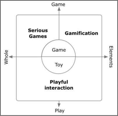 2-9: Differentiation between serious games and gamification Source: Deterding et al. (2011) Marczewski (2013b) offers