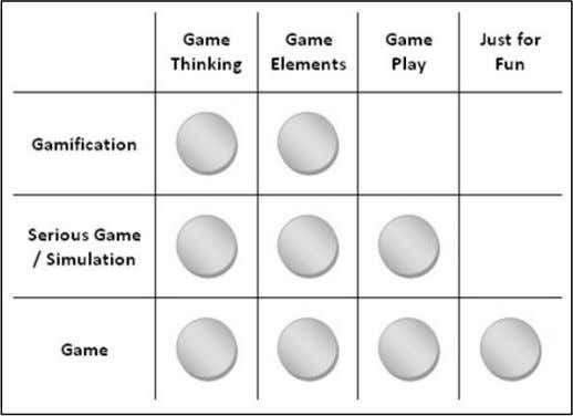 2-10: Comparison of games, serious games and gamification Adapted from Marczewski (2013b) Lastly, Fitz-Walter (2015)